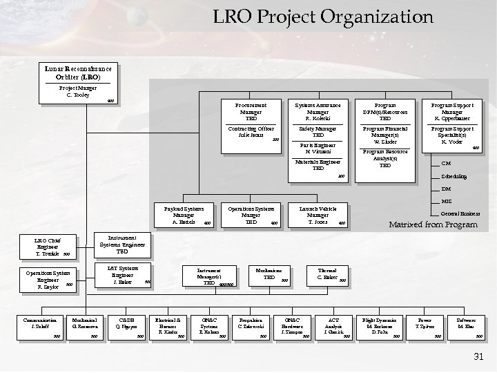 LRO Project Organization Lunar Reconnaissance Orbiter (LRO) Project Manger C. Tooley 400 Procurement Manager