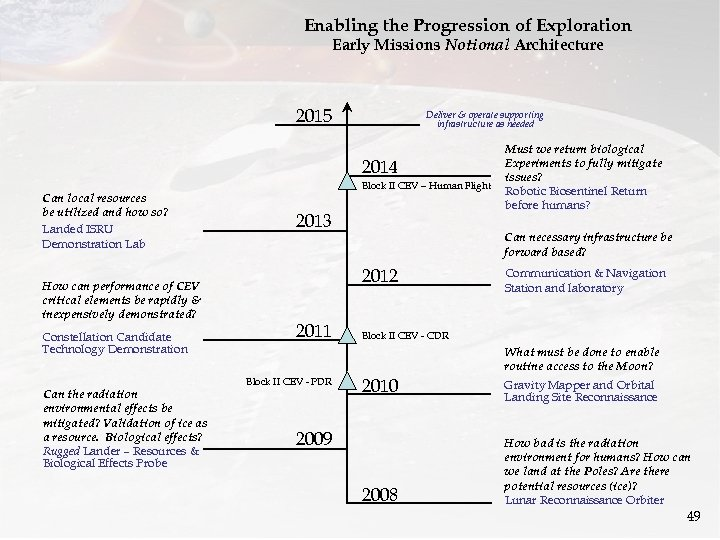 Enabling the Progression of Exploration Early Missions Notional Architecture 2015 Deliver & operate supporting