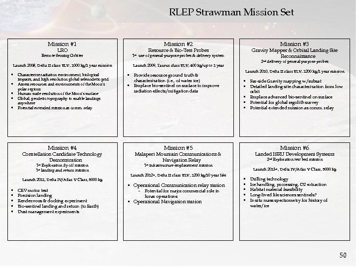 RLEP Strawman Mission Set Mission #1 LRO Mission #2 Mission #3 Resource & Bio-Test