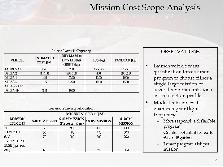 Mission Cost Scope Analysis Lunar Launch Capacity OBSERVATIONS • • General Funding Allocation Launch