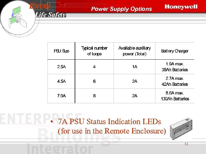 Excel Life Safety Power Supply Options • 7 A PSU Status Indication LEDs (for