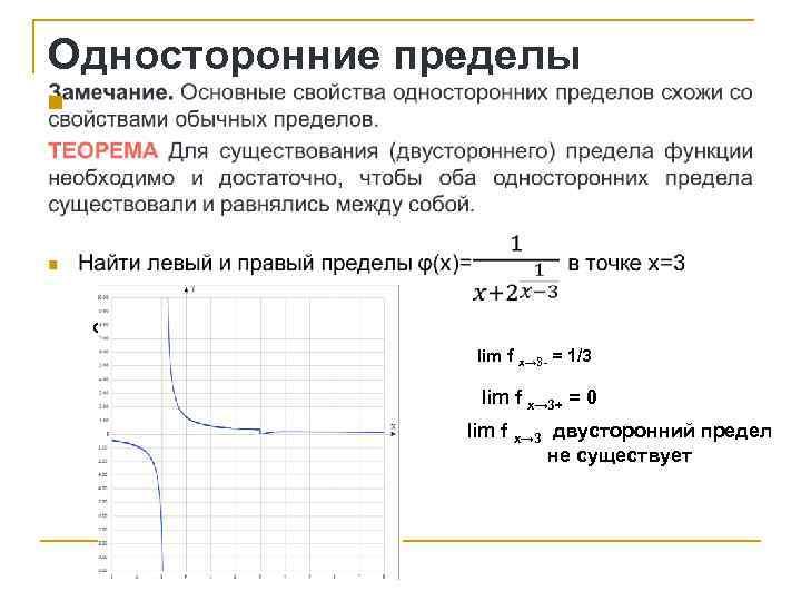 Односторонние пределы n Функция 1/(x+2^(1/(x-3))) lim f x→ 3 - = 1/3 lim f