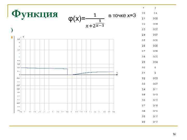 Функция в точке х=3 ) n в точке х=3 16
