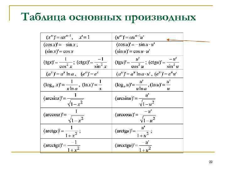 Таблица основных производных 22