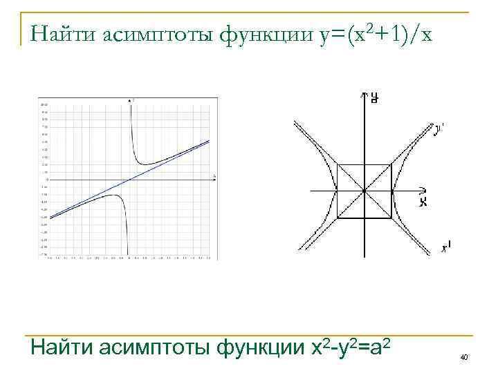 Найти асимптоты функции у=(х2+1)/х Найти асимптоты функции x 2 -y 2=a 2 40