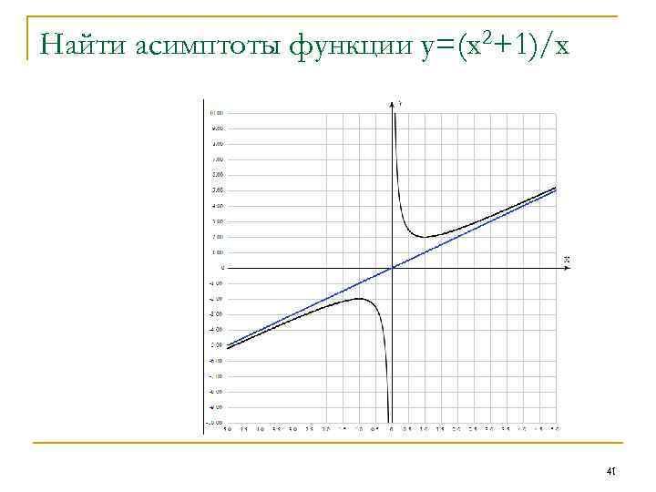 Найти асимптоты функции у=(х2+1)/х 41