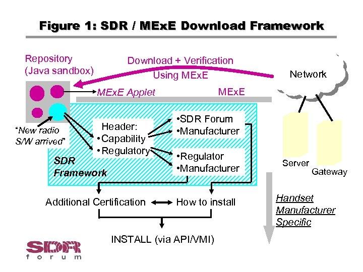 Figure 1: SDR / MEx. E Download Framework Repository (Java sandbox) Download + Verification