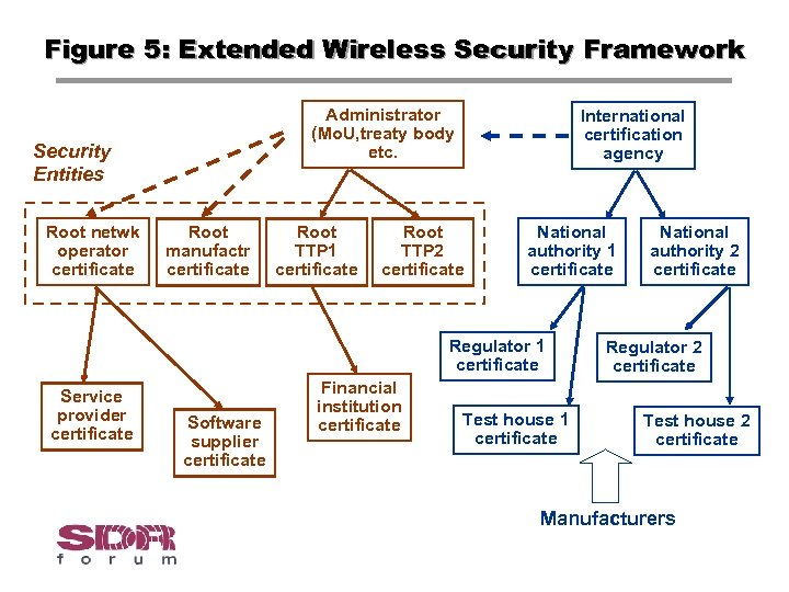 Figure 5: Extended Wireless Security Framework Administrator (Mo. U, treaty body etc. Security Entities