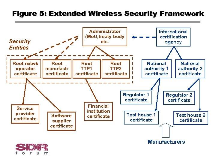 Figure 5: Extended Wireless Security Framework Administrator (Mo. U, treaty body etc. Security Entities