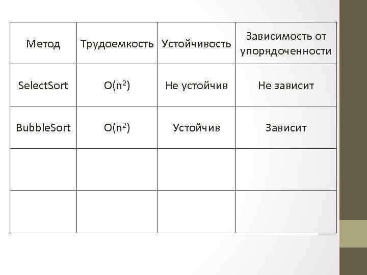 Метод Зависимость от Трудоемкость Устойчивость упорядоченности Select. Sort O(n 2) Не устойчив Не зависит