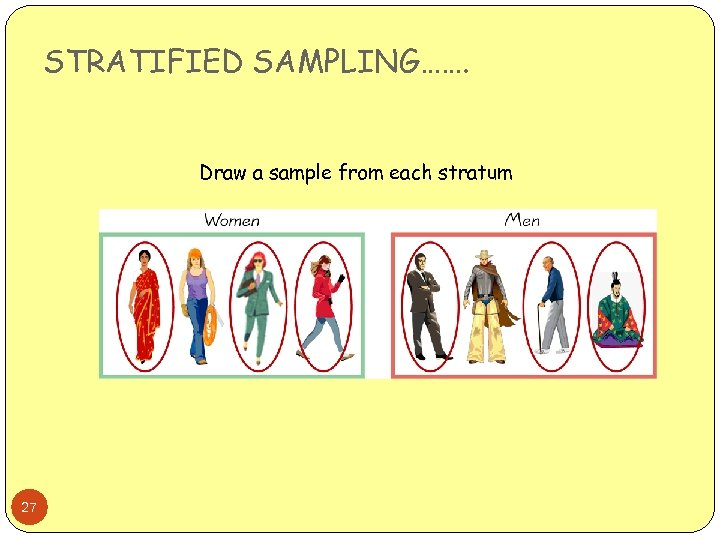 STRATIFIED SAMPLING……. Draw a sample from each stratum 27