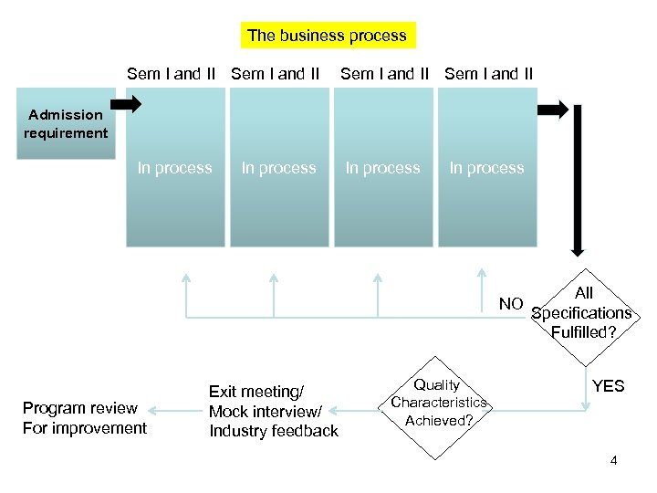 The business process Sem I and II Admission requirement In process NO Program review