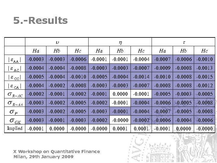 5. -Results Ha Hb Hc Ha Hb Hc | e. AA | -0. 0003