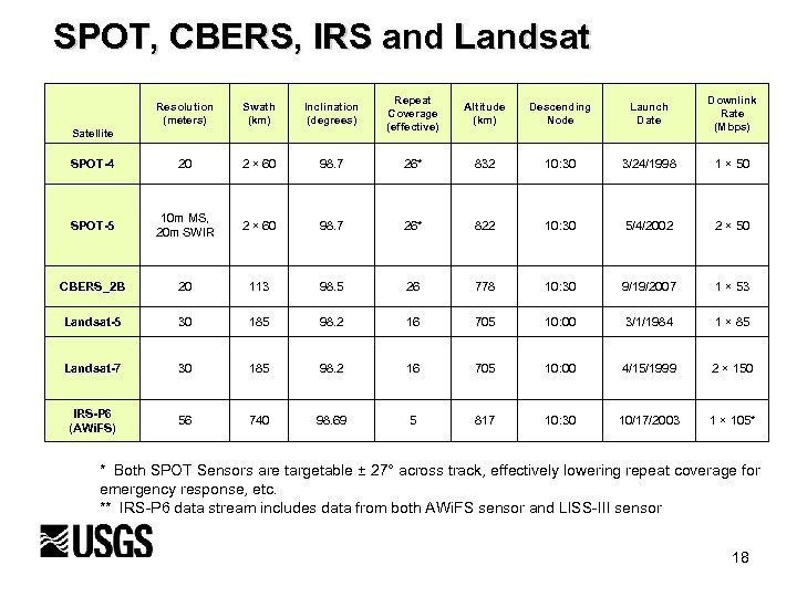 SPOT, CBERS, IRS and Landsat Resolution (meters) Swath (km) Inclination (degrees) Repeat Coverage (effective)
