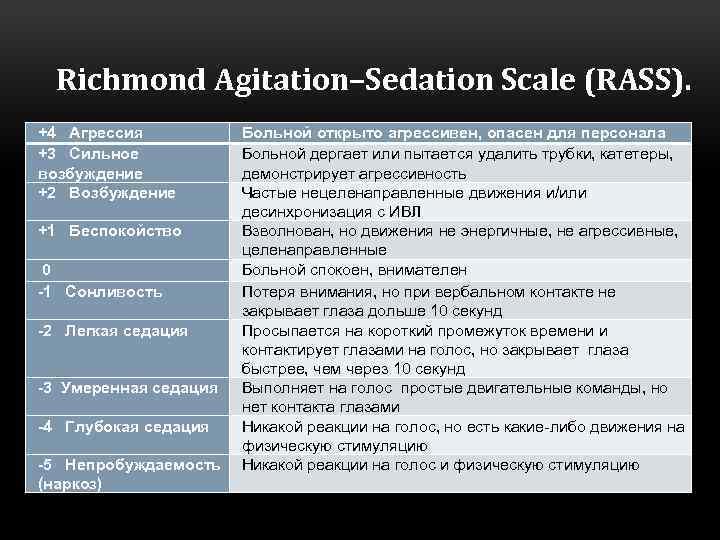 Richmond Аgitation–Sedation Scale (RASS). +4 Агрессия +3 Сильное возбуждение +2 Возбуждение +1 Беспокойство 0