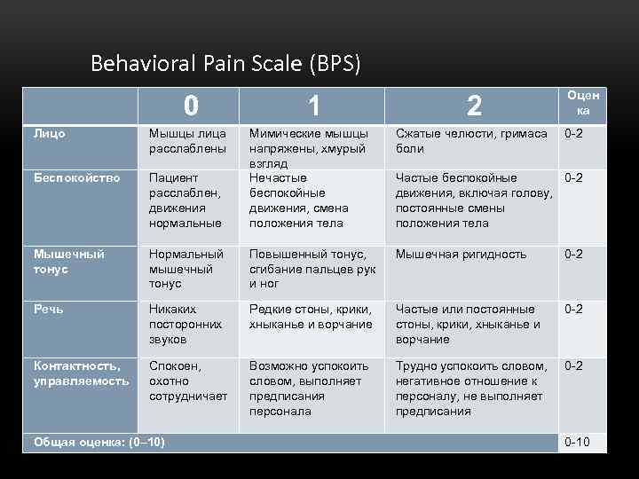 Behavioral Pain Scale (BPS) 0 Лицо Мышцы лица расслаблены Беспокойство 1 2 Оцен ка