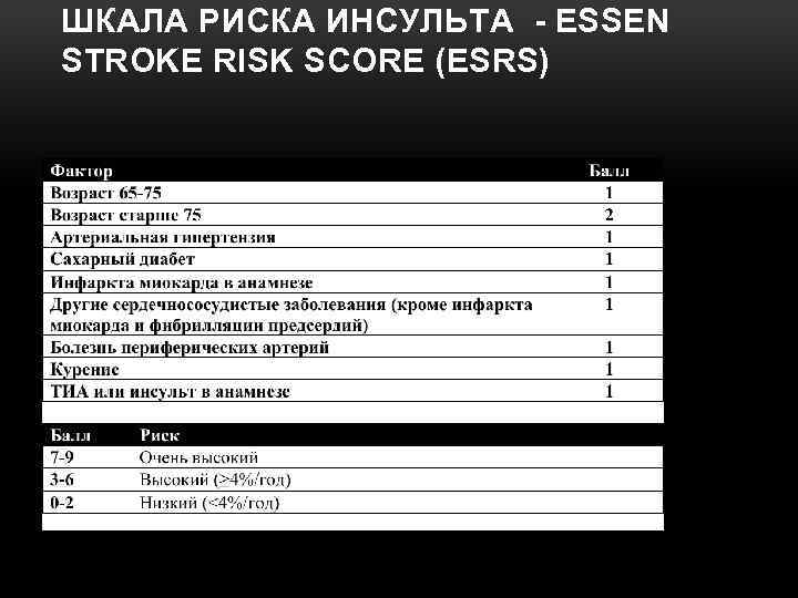 ШКАЛА РИСКА ИНСУЛЬТА - ESSEN STROKE RISK SCORE (ESRS)