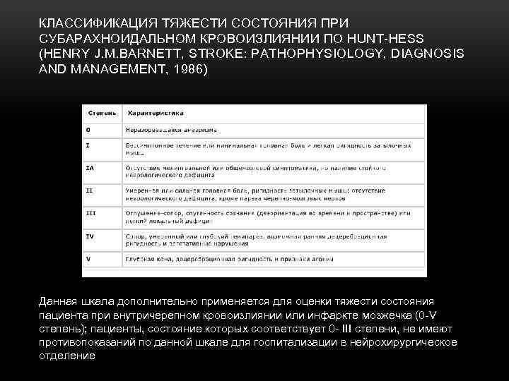 КЛАССИФИКАЦИЯ ТЯЖЕСТИ СОСТОЯНИЯ ПРИ СУБАРАХНОИДАЛЬНОМ КРОВОИЗЛИЯНИИ ПО HUNT HESS (HENRY J. M. BARNETT, STROKE: