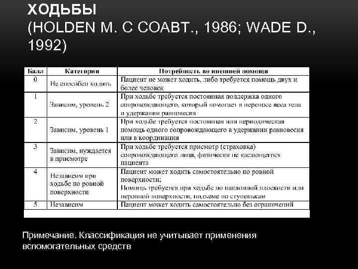 ХОДЬБЫ (HOLDEN M. С СОАВТ. , 1986; WADE D. , 1992) Примечание. Классификация не