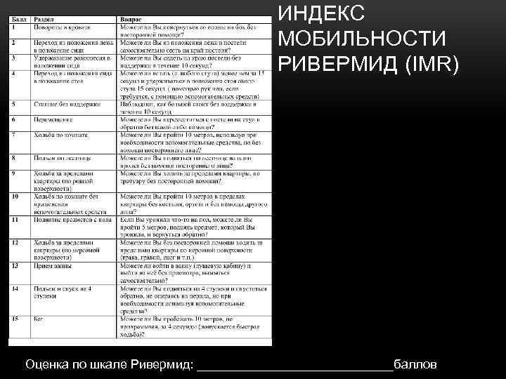 ИНДЕКС МОБИЛЬНОСТИ РИВЕРМИД (IMR) Оценка по шкале Ривермид: ______________баллов