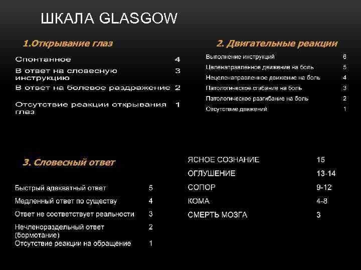 ШКАЛА GLASGOW 1. Открывание глаз 3. Словесный ответ 2. Двигательные реакции