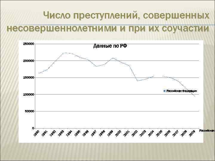 Число преступлений, совершенных несовершеннолетними и при их соучастии 250000 Данные по РФ 200000 150000