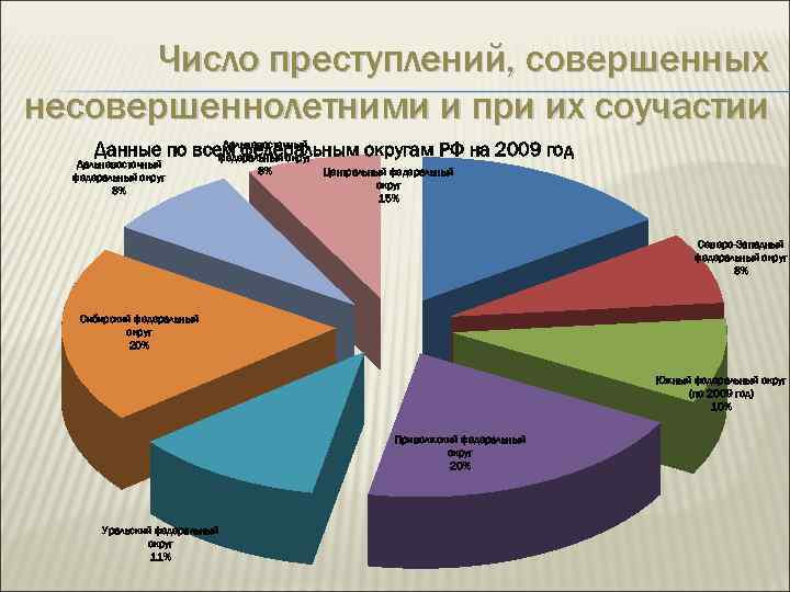 Число преступлений, совершенных несовершеннолетними и при их соучастии Дальневосточный Данные по всем федеральным округам