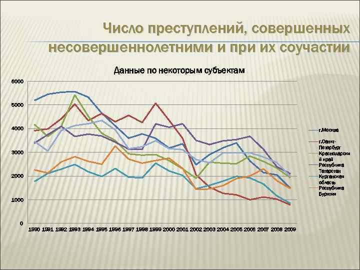 Число преступлений, совершенных несовершеннолетними и при их соучастии Данные по некоторым субъектам 6000 5000