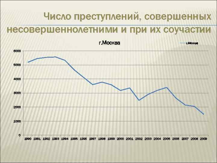 Число преступлений, совершенных несовершеннолетними и при их соучастии г. Москва 6000 5000 4000 3000
