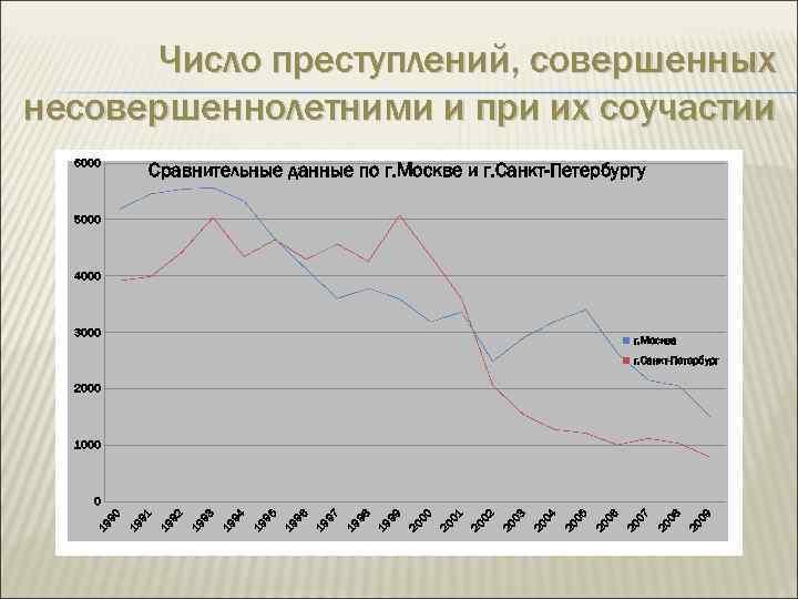Число преступлений, совершенных несовершеннолетними и при их соучастии 6000 Сравнительные данные по г. Москве
