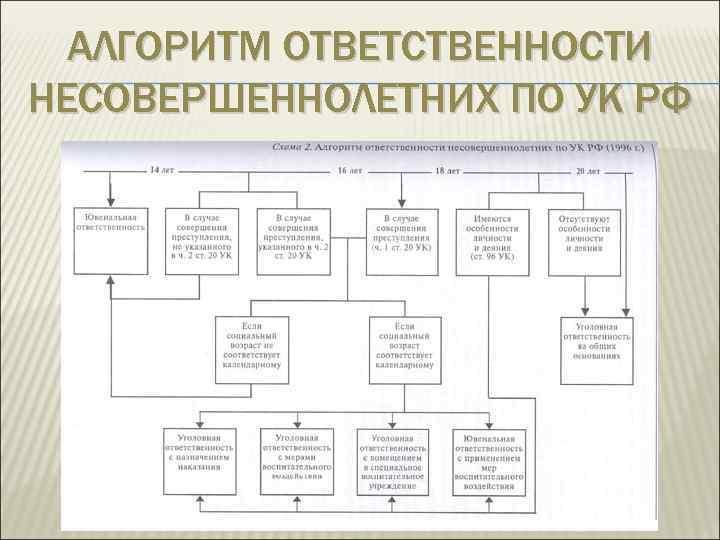 АЛГОРИТМ ОТВЕТСТВЕННОСТИ НЕСОВЕРШЕННОЛЕТНИХ ПО УК РФ