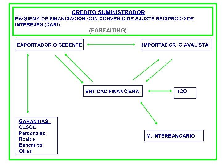 CREDITO SUMINISTRADOR ESQUEMA DE FINANCIACION CONVENIO DE AJUSTE RECIPROCO DE INTERESES (CARI) (FORFAITING) EXPORTADOR