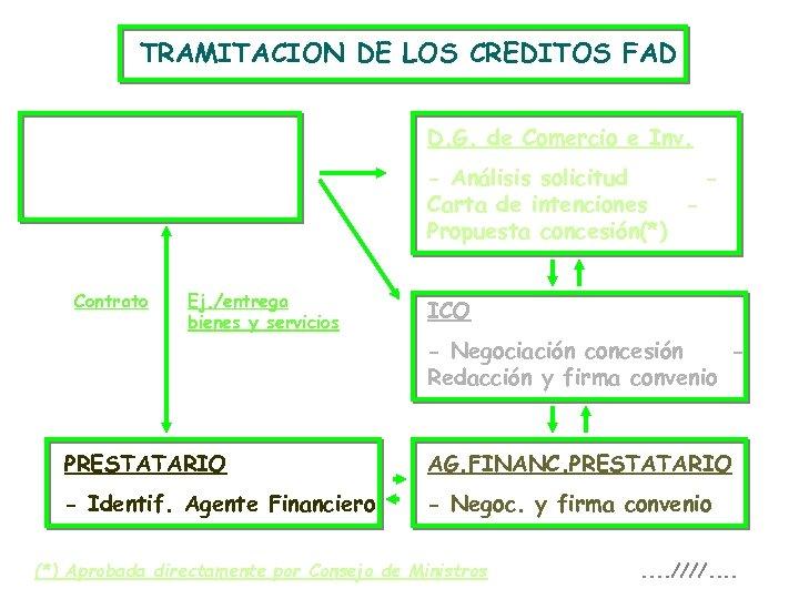 TRAMITACION DE LOS CREDITOS FAD EXPORTADOR D. G. de Comercio e Inv. Solicitud/Dir. General