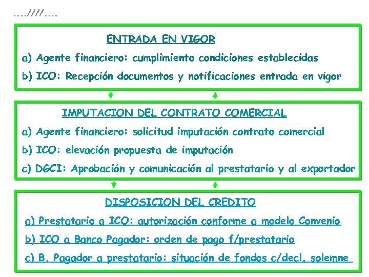 . . ////. . ENTRADA EN VIGOR a) Agente financiero: cumplimiento condiciones establecidas b)