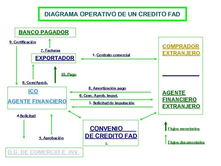 DIAGRAMA OPERATIVO DE UN CREDITO FAD BANCO PAGADOR 9. Certificación 7. Facturas EXPORTADOR 1.