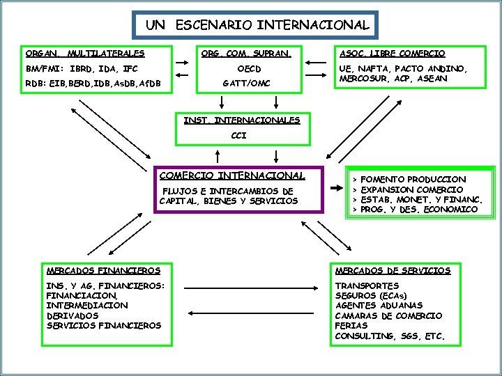 UN ESCENARIO INTERNACIONAL ORGAN. MULTILATERALES ORG. COM. SUPRAN. BM/FMI: IBRD, IDA, IFC OECD RDB: