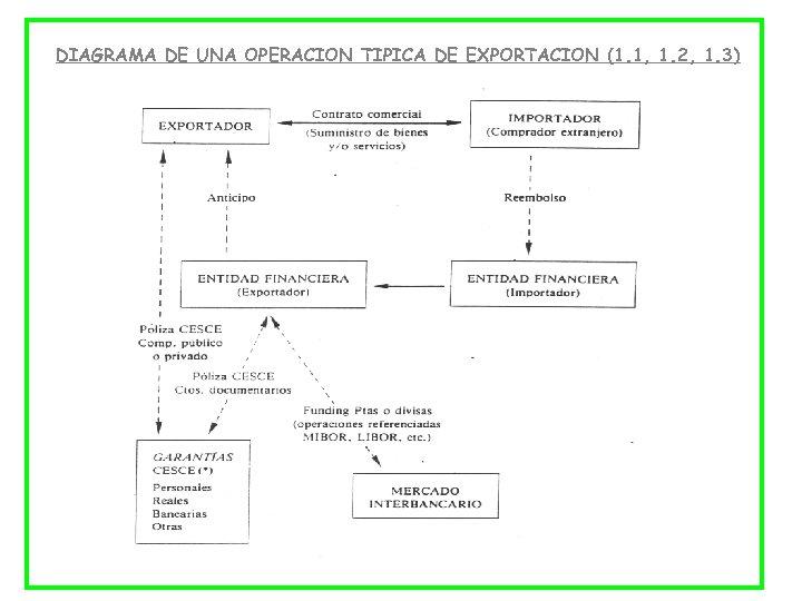 DIAGRAMA DE UNA OPERACION TIPICA DE EXPORTACION (1. 1, 1. 2, 1. 3)