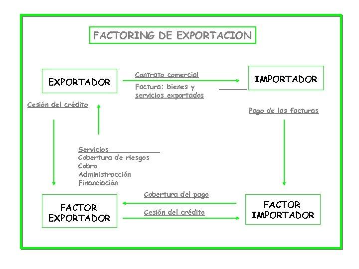 FACTORING DE EXPORTACION EXPORTADOR Cesión del crédito Contrato comercial Factura: bienes y servicios exportados