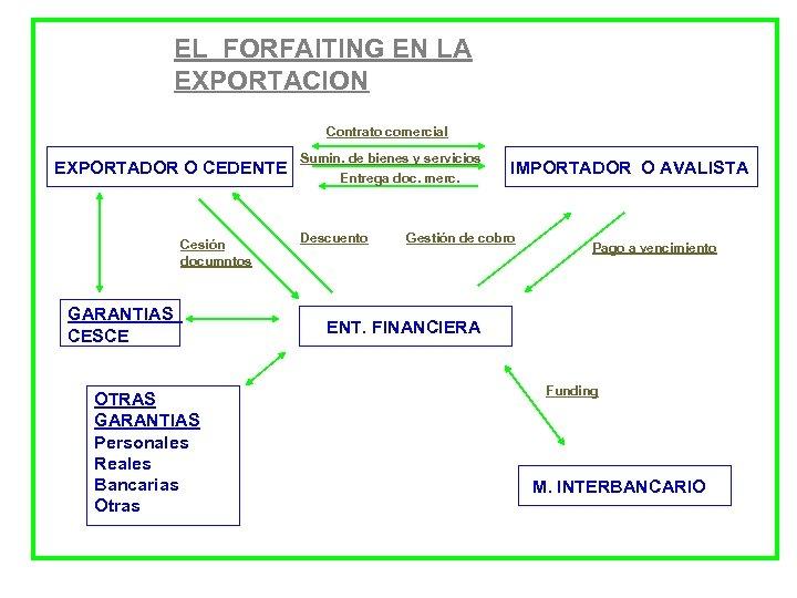 EL FORFAITING EN LA EXPORTACION Contrato comercial EXPORTADOR O CEDENTE Cesión documntos GARANTIAS CESCE