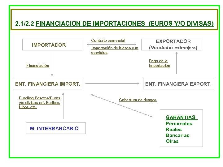 2. 1/2. 2 FINANCIACION DE IMPORTACIONES (EUROS Y/O DIVISAS) IMPORTADOR Financiación ENT. FINANCIERA IMPORT.