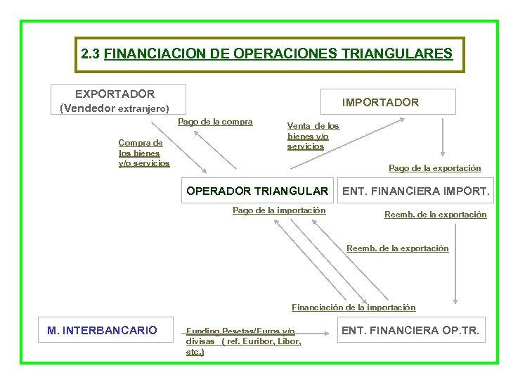 2. 3 FINANCIACION DE OPERACIONES TRIANGULARES EXPORTADOR (Vendedor extranjero) IMPORTADOR Pago de la compra