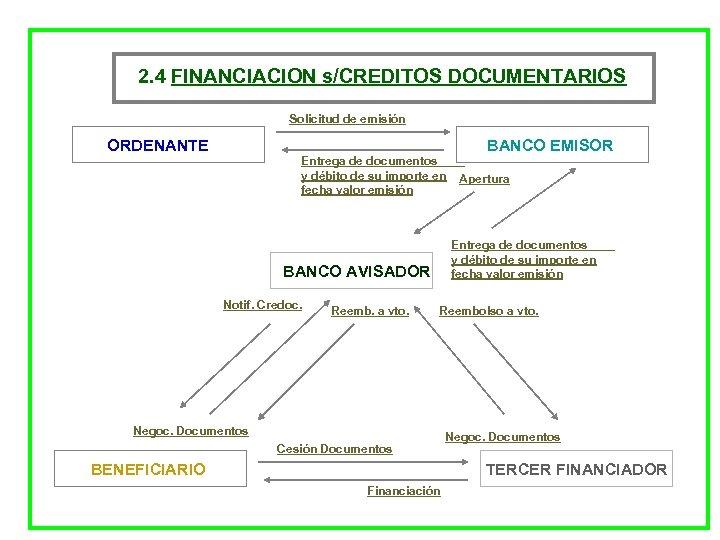 2. 4 FINANCIACION s/CREDITOS DOCUMENTARIOS Solicitud de emisión ORDENANTE Entrega de documentos y débito