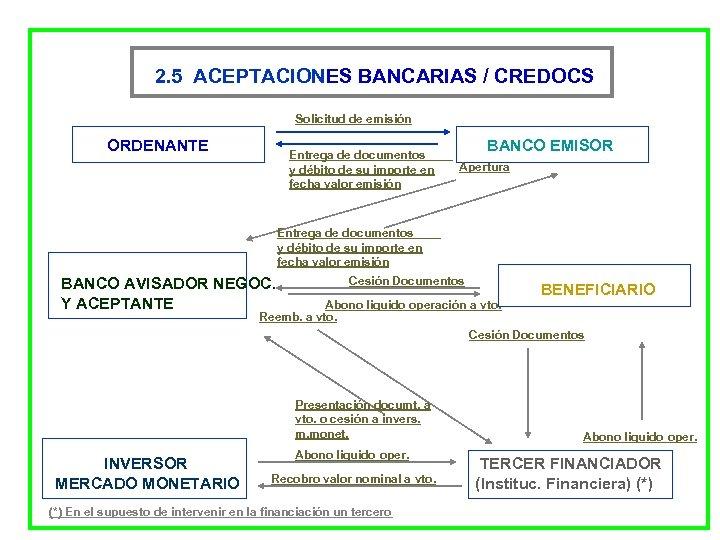 2. 5 ACEPTACIONES BANCARIAS / CREDOCS Solicitud de emisión ORDENANTE Entrega de documentos y