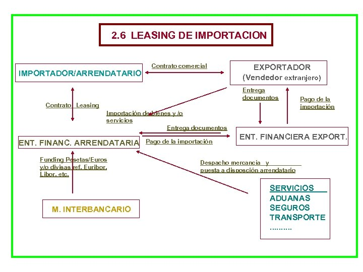 2. 6 LEASING DE IMPORTACION IMPORTADOR/ARRENDATARIO Contrato comercial EXPORTADOR (Vendedor extranjero) Entrega documentos Contrato