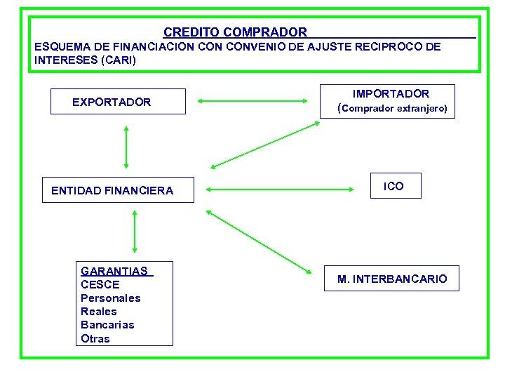 CREDITO COMPRADOR ESQUEMA DE FINANCIACION CONVENIO DE AJUSTE RECIPROCO DE INTERESES (CARI) EXPORTADOR Cobro