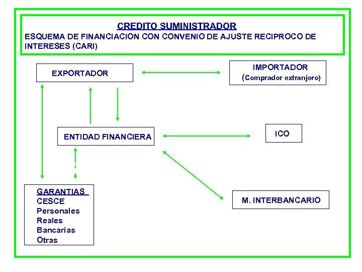 CREDITO SUMINISTRADOR ESQUEMA DE FINANCIACION CONVENIO DE AJUSTE RECIPROCO DE INTERESES (CARI) EXPORTADOR Financiación