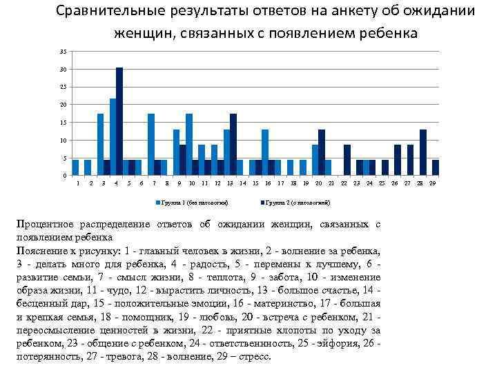 Сравнительные результаты ответов на анкету об ожидании женщин, связанных с появлением ребенка 35 30