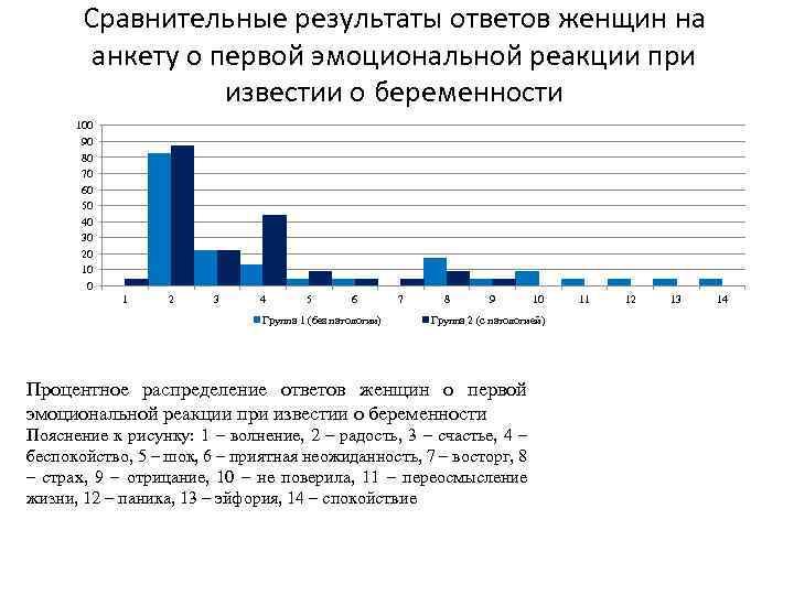 Сравнительные результаты ответов женщин на анкету о первой эмоциональной реакции при известии о беременности