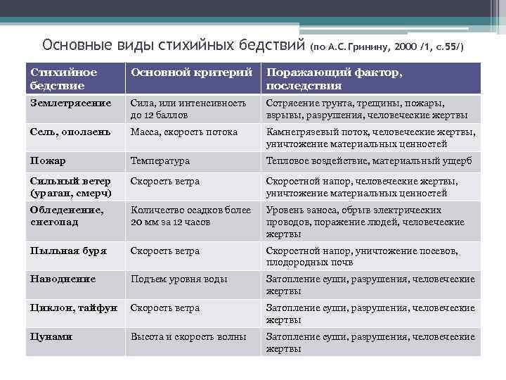 Основные виды стихийных бедствий (по А. С. Гринину, 2000 /1, с. 55/) Стихийное бедствие