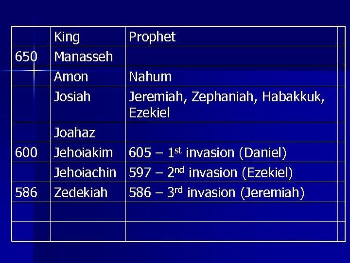 650 600 586 King Manasseh Amon Josiah Joahaz Jehoiakim Jehoiachin Zedekiah Prophet Nahum Jeremiah,